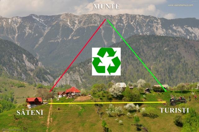 triunghi relatie munte om turisti